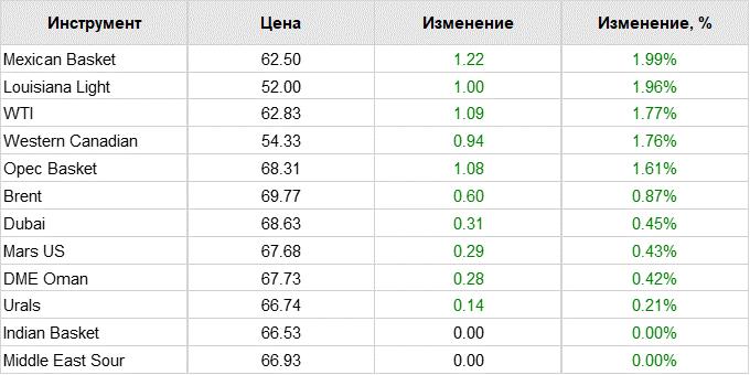 Нафта. Ціни на сорти 03.04.19р.